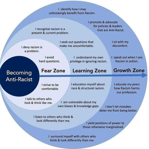 Infographic for Becoming Anti-Racist, Ally development for racial justice. Fear zone. Learning zone. Growth zone. Get anti-racism consultation with Dr. Nathalie Edmond and online counseling in New Jersey here.
